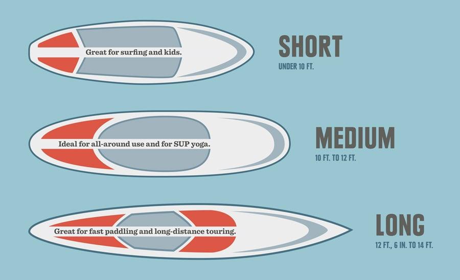 longueur de la planche de paddle